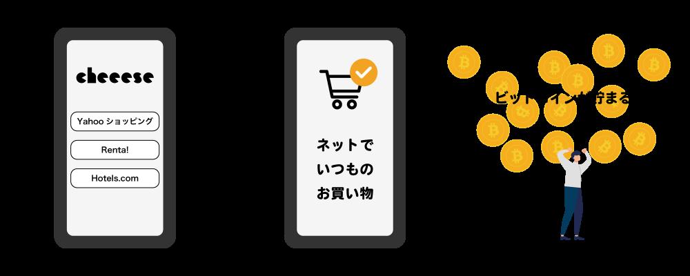 ネットでいつものお買い物。ビットコインが貯まる。
