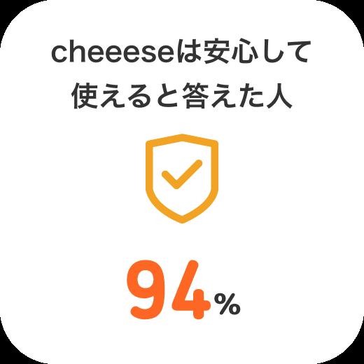 チーズは安心して利用できると答えた人は94%